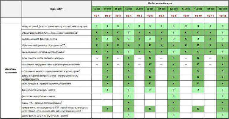 Регламентное ТО Skoda Octavia 2 (A5)