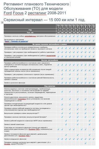 Регламент ТО Форд Фокус 2