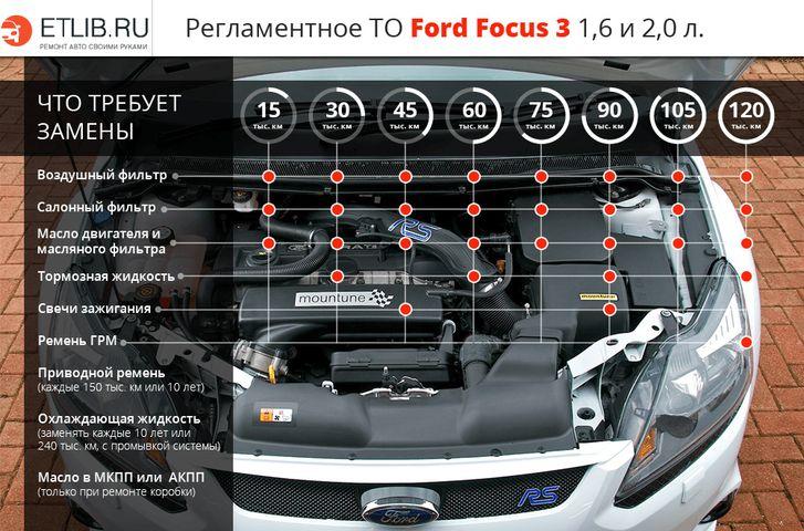Регламент ТО Форд Фокус 3